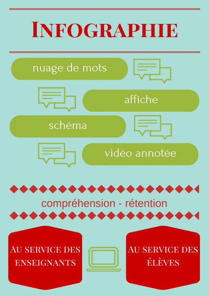 Infographie type