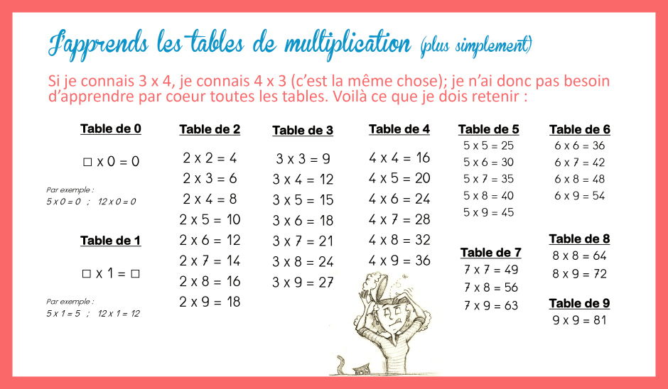 Tables De Multiplication Cole Branche