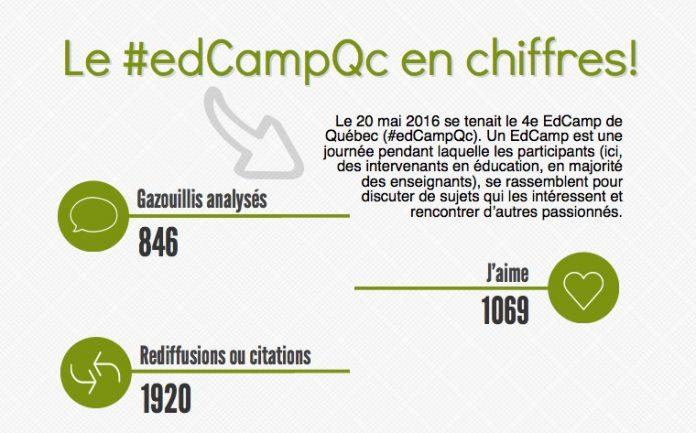 Visualisation de données EdCamp Québec 2016